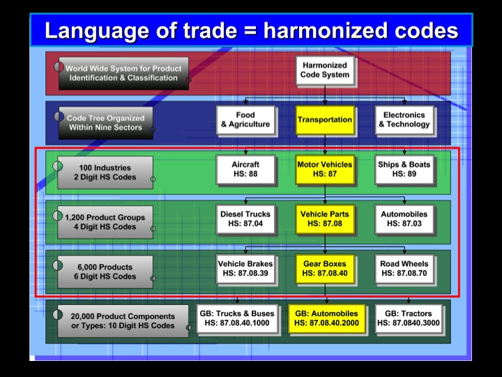 Harmonized Tariff Codes List