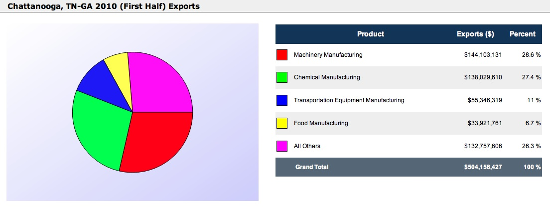 chattanooga exports first half 2010?w=588&h=221 international trade report metro chattanooga & company komatsu  at reclaimingppi.co