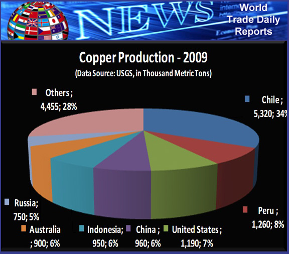 copper-news