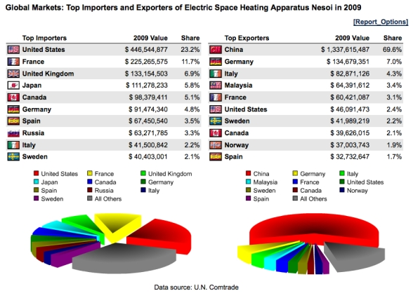 Electric Space Heaters Trade Profile US Importing Companies – Electrical Pie Chart