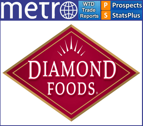 "diamond foods risk analysis When diamond foods got caught • ""on november 14, 2012, diamond foods inc disclosed restated financial statements tied to an accounting scandal that reduced its earnings during the first three quarters of 2012 as it took significant charges related to improper accounting for payments to walnut growers"" • ""the restatements cut diamond's earnings by 57 percent for fiscal 2011 to $297 million and by 46 percent for fiscal 2010 to $232 million."