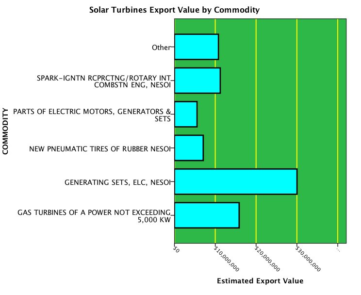 Solar-Turbines-Employment Bar Graph of Solar Turbines Exports of ...