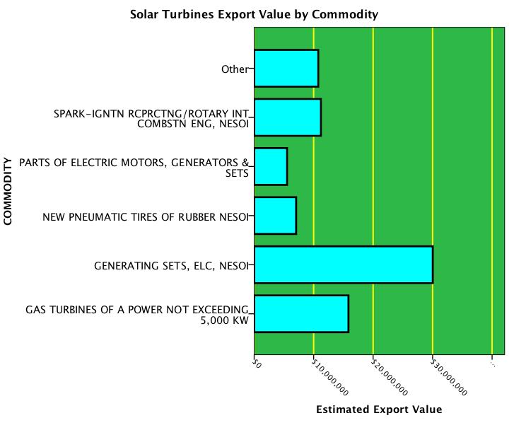 Solar-Turbines-Employment Bar Graph of Solar Turbines Exports of ...