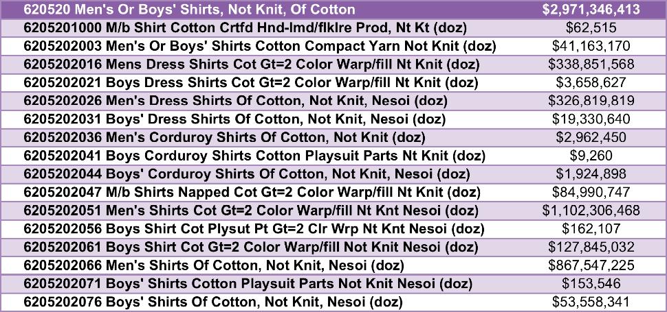 6 digit hs code list