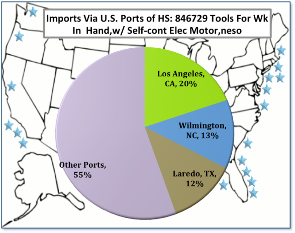 WIT Report for HS Code: 846729 Hand Held Power Tools | World Trade Daily