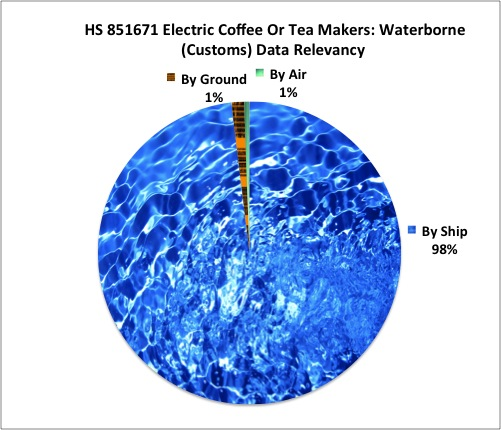 Hs Code For Coffee Maker : WIT Report for HS Code: 851671 Coffee Makers World Trade Daily